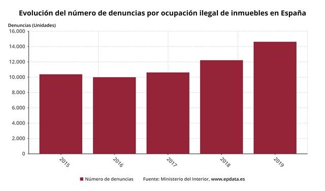 Evolución okupacion España (Fuente EPDATA.es)